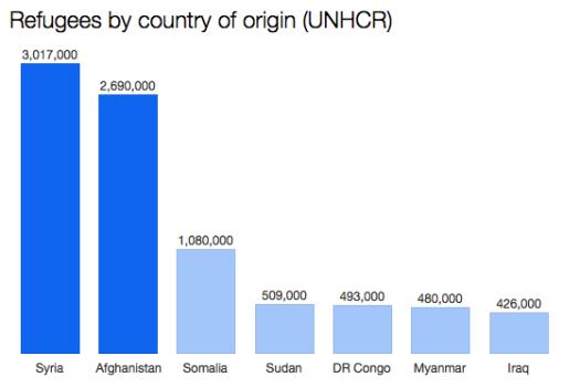 Refugees country of origin